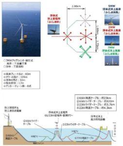 V字型セミサブ浮体(7MW)について