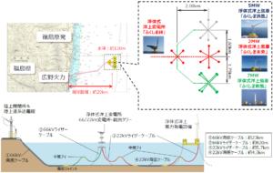 実証海域への設置等イメージ